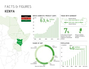 Bitzer öppnar kontor i Kenya